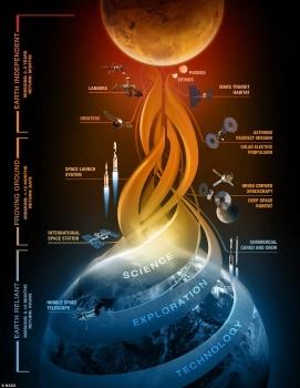 美國太空總署登陸火星計劃詳情