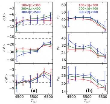 太陽鄰近恆星的速度分佈和有效溫度的變化情況