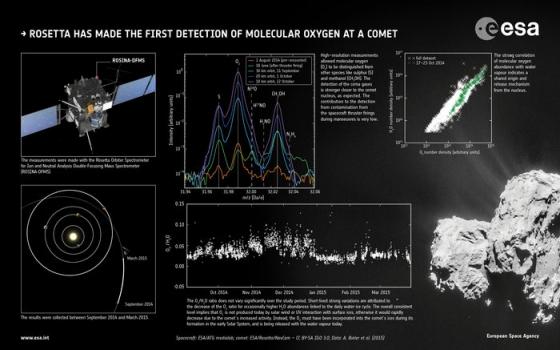 楚留莫夫·格拉希門克彗星氧氣分子的證據