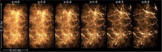 電腦模擬大爆炸五千萬年至今的宇宙演化