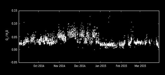 彗星的氧氣和水氣比例在研究期間沒有顯著改變