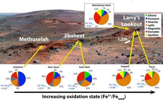 坎伯蘭嶺含鐵礦物疊加圓餅圖