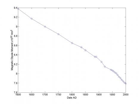 地球磁場在過去400年的變化