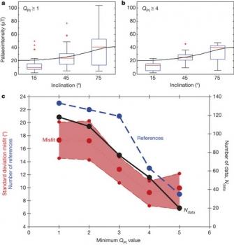 磁場古強度數據與偶極子場傾角的關係圖