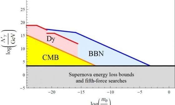 暗物質和標準模型粒子之間的相互作用強度的極限