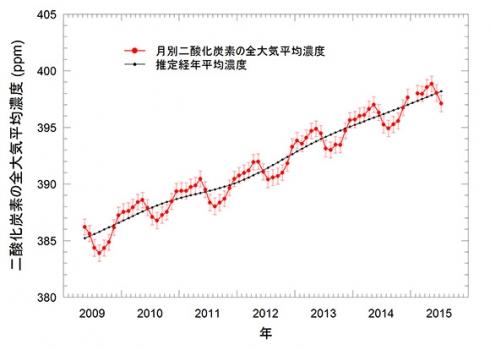 地球大氣的二氧化碳濃度每月平均變化圖