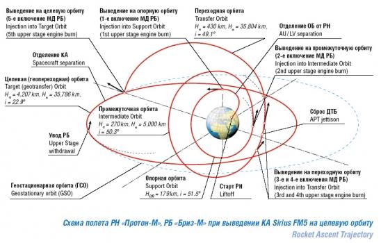 俄羅斯苔原衛星軌道圖