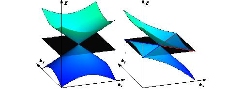 一型(左)及二型(右)Weyl費米子能態