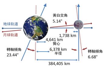 地月系統的示意圖