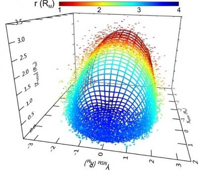 近水星太空磁層頂位置的三維分佈