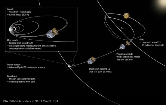 重力波探測衛星進入拉格朗日點的運行軌道