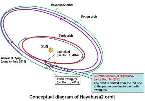 隼鳥二號改變軌道示意圖