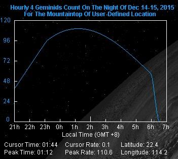 今晚至明晨雙子座流星雨預測出現數目分佈圖