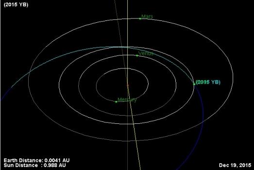 小行星2015 YB軌道圖