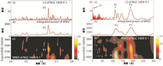 NGC 5408 X-1頻域和時頻域分析比較