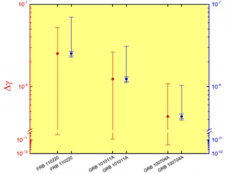 三個FRB 觀測對後牛頓參數γ差值的限制結果