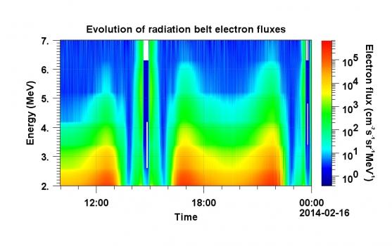 地球磁層輻射帶動力學進展