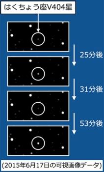 天鵝座V404黑洞爆發時釋放的可見光
