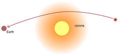 引力場中的光線偏折