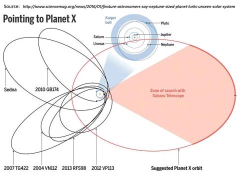 第九顆行星的可能出現位置