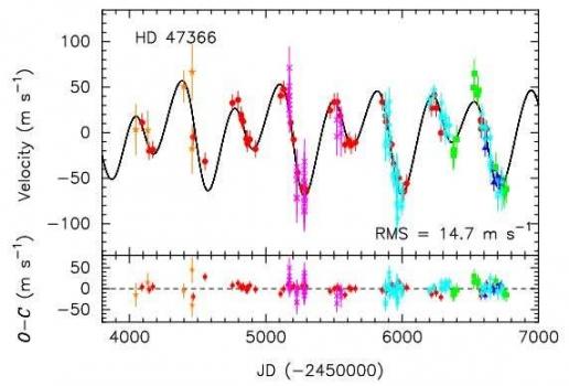 用不同方法量度HD47366的徑向速度