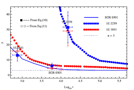三顆磁星(1 < n < 3)的製動指數隨時間的演化