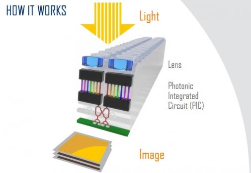 分段平面光電成像探測器的基本原理