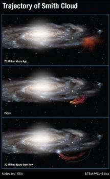 史密夫雲的運行軌跡