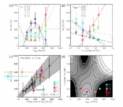 日冕物質拋射的變化及碰撞類型分佈平面
