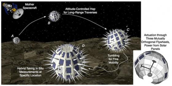 刺猬狀探測器登上小天體的方式