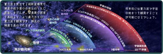 重力波研究歴史