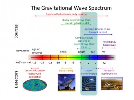 重力波的頻譜