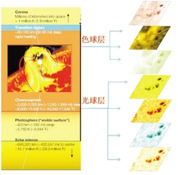 太陽大氣七波段層析成像圖