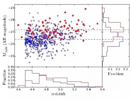 新發現的紅移類星體(紅色)與已有類星體(藍色)在亮度和紅移上的比較
