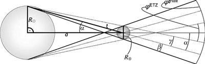 地球凌日區的結構示意圖