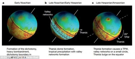 火星不同年代的地貌變化