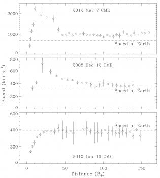 快、慢、中等速度太陽風暴事件的日地太空傳播特徵的比較
