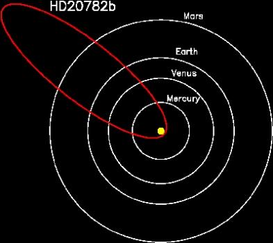 HD 20782b軌道與太陽系行星比較