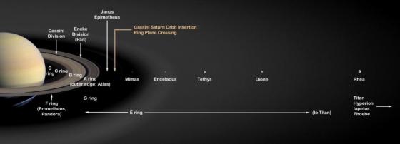 土星環和部分土星衛星