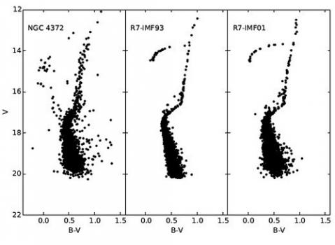 哈勃太空望遠鏡觀測到的赫羅圖(左)和數值模擬生成(中和右)比較