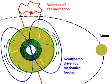 月球運動令地球可以維持磁場強度