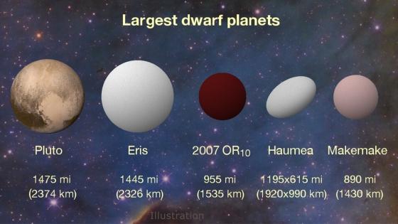 2007OR10和其它矮行星比較