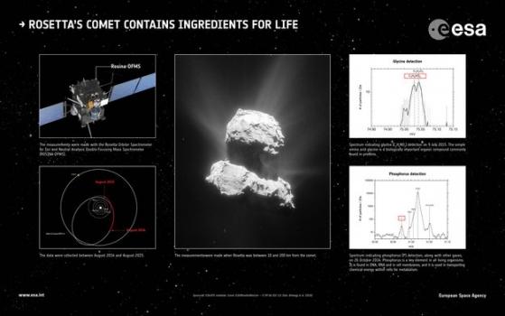 彗星上甘氨酸和磷的證據
