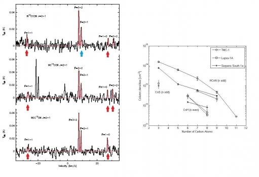 紅色箭頭標示新探測線藍色箭頭標示新分解的碳鏈分子