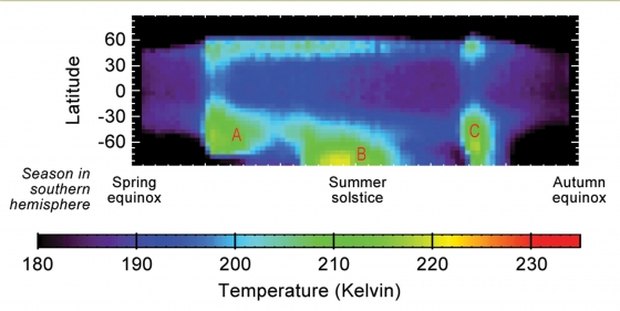 火星大型區域性沙塵暴與大氣季節溫度變化