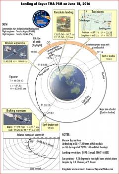 聯盟號太空船回程著陸過程圖