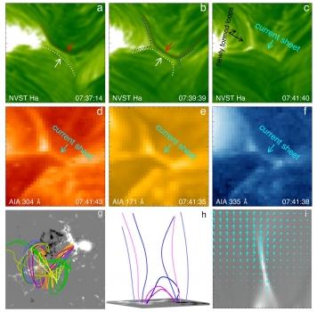 模擬重現了暗條爆發過程中磁重聯的產生