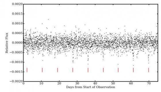 從光度變化曲數據檢測出行星