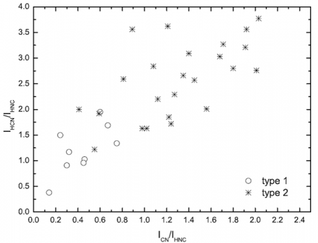 不同的化學物質追蹤大質量恆星形成區的演化階段