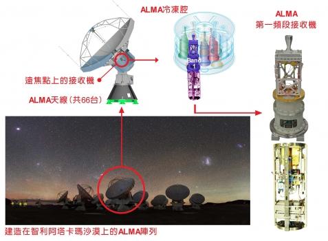 第一頻段接收機安裝在射電望遠鏡的位置